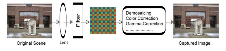 Imaging pipeline for a digital camera
