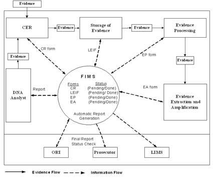 Fbi Forensic Science Communications April 2004