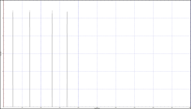 Fast Fourier transform display of the native version of the 16 kHz / 16-bit multiple sine wave signal. Frequency is on the horizontal axis from 0 to 10.00 kHz, and amplitude is on the vertical axis. The multiple sine waves are represented in frequency as high-amplitude spikes at the locations of the four sine wave signals: 500 Hz, 1400 Hz, 2600 Hz, and 3400 Hz. There is no other high-amplitude information.