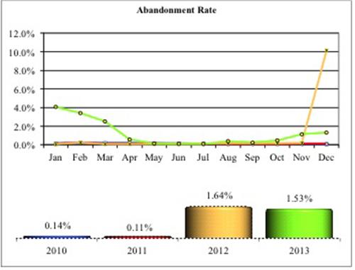 NICS Abandonment Rate, 2010 to 2013