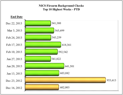 NICS Firearm Background Checks Top 10 Highest Weeks in 2013