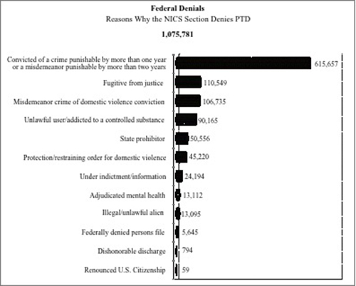 NICS Federal Denials Through 2013