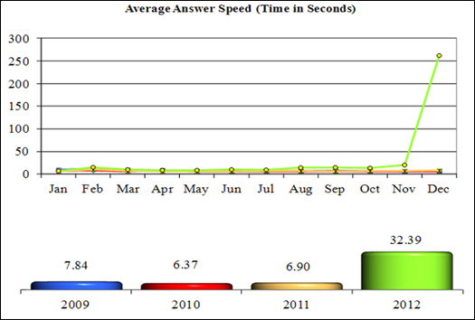 NICS Operations Report 2012: Average Answer Speed