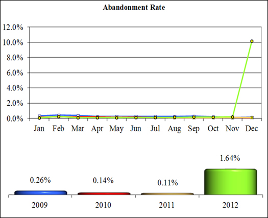 NICS Operations Report 2012: Abandonment Rate