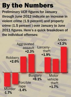 2012 Preliminary Semiannual Uniform Crime Report Graphic (1/14/13)
