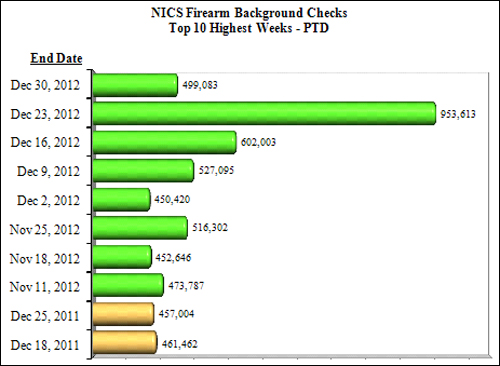 NICS Operations Report 2012: Ten Highest Weeks for Firearms Checks