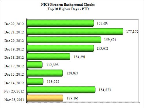 NICS Operations Report 2012: Ten Highest Days for Firearm Checks