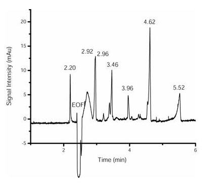 Figure 4: Electropherogram at λ = 214 nm of a seven-dye mixture separated using the CHES/β-cyclodextrin buffer. Migration times indicate the main peaks obtained for all seven compounds