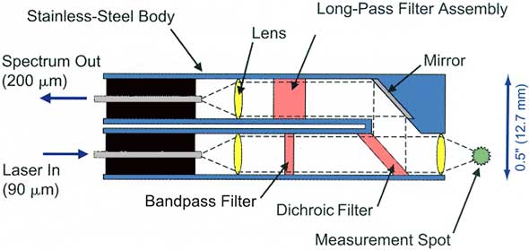 Enlarged image of Figure 4. A fiber-optic probe with a parallel fiber design for Raman spectroscopy (U.S. Patent 5,112,127). The length of this head assembly is only a few inches with a diameter of 0.5 inches.