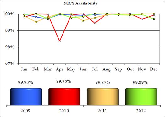NICS Operations Report 2012: NICS Availability