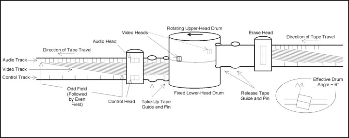 Figure 3 is an illustration of a two-head, helical-scan video-recording system and recording-track configuration.