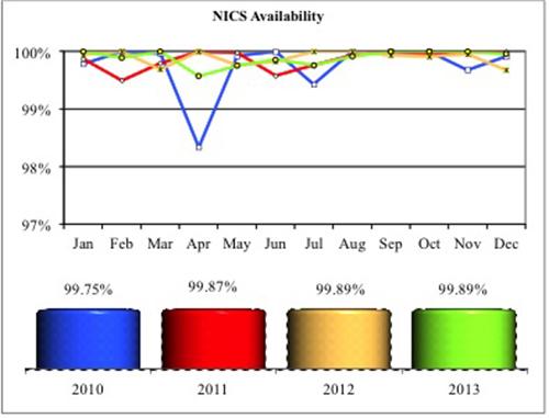 NICS Availability 2013