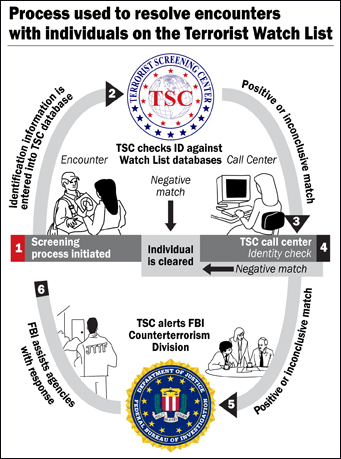 terrorist watch list database During that time, the government placed him in the terrorist screening database,  more commonly known as the terror watch list (the no-fly list.