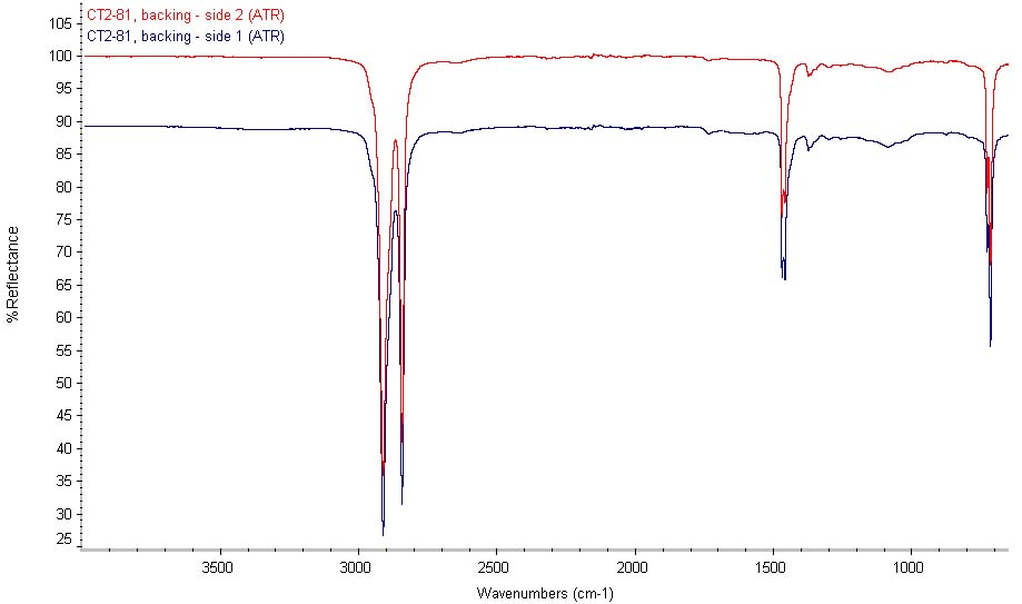 Figure 5 shows the ATR spectra of both sides of the backing of tape Sample 81. No differences are indicated.