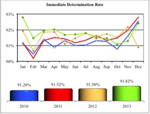 NICS Immediate Determination Rate 2013