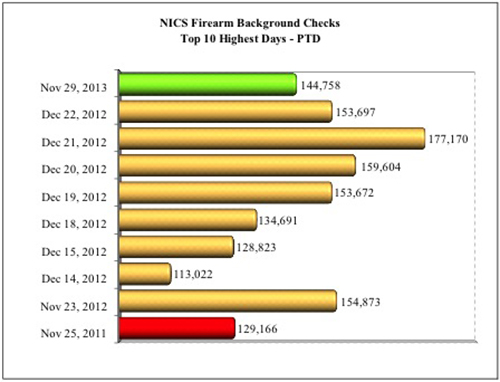 NICS Firearms Background Checks Top 10 Highest Days 2013