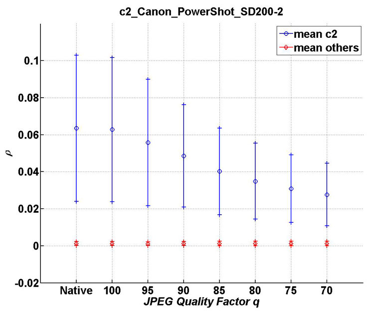 Mean and standard deviation of ρ as a function of the JPEG quality factor for c2 compared with all cameras