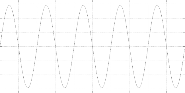 Waveform display of a 1.00 kHz sine wave over 5.0 milliseconds. Time is on the horizontal axis moving from left to right, and amplitude is on the vertical axis. The signal depicted is a pure sine wave with consistent positive and negative peaks at 1 decibel below their maximum possible values.