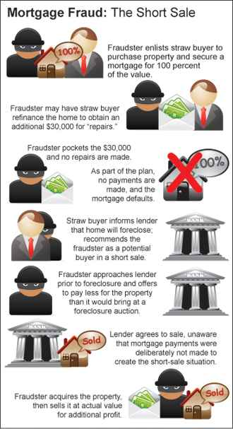 "The subject identifies a house close to foreclosure. The straw buyer ""purchases"" the home, but immediately defaults on the mortgage by never making a payment. The subject goes to the lender and arranges a short sale -- meaning the lender takes much less than is owed on the house. The lender never knew the short-sale (and resulting loss) were pre-meditated. The subject turns around and sells the house for full value"