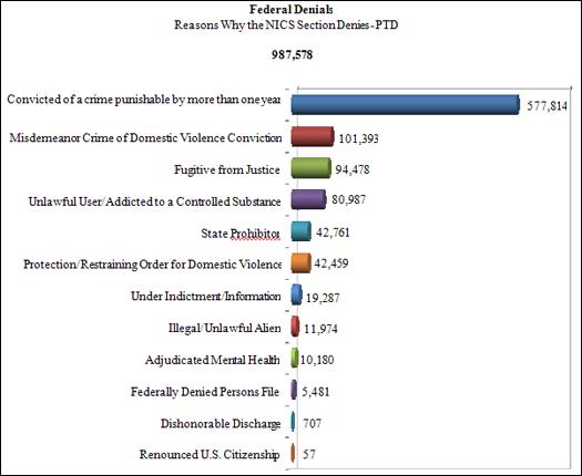 NICS Operations Report 2012: Federal Denials
