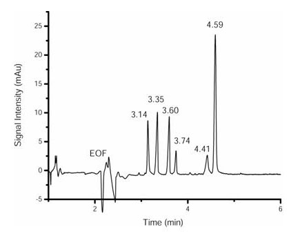 Figure 3: Six-dye standard mixture of cationic, basic dye compounds separated on the Beckman P/ACE MDQ system and labeled with peak migration times (minutes) (see Table 2). The electropherogram was recorded at λ = 214 nm