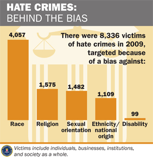 Crime statistics graphic