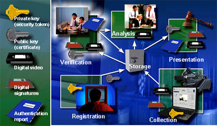 Figure 1 illustrates a digital video evidence system.