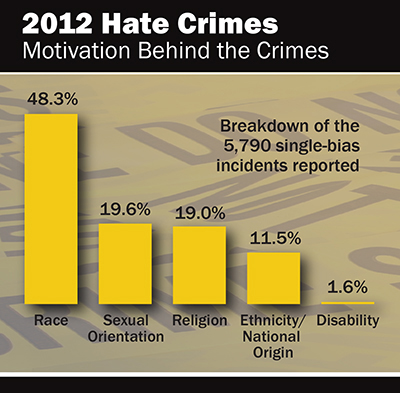 hate crime in america 2016-6-7 when the fbi released its latest report on crimes motivated by race, religion, sexual orientation and other prejudices last november, many news outlets rushed to declare a marked drop in hate crime incidents in america in reality, hate crime statistics, 2014 detailed a less than 8 percent decrease in the number of.
