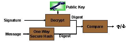 Figure B-2 illustrates an integrity verification process.
