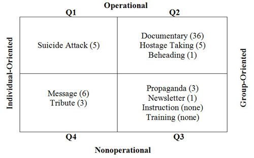 Figure 5 displays a matrix of 4 quadrants that classify the videos analyzed in the study.