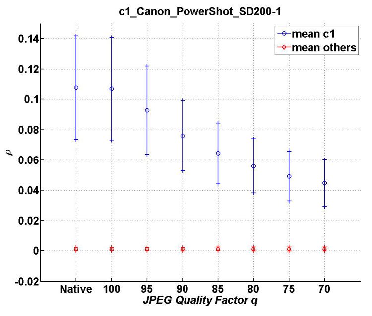 Mean and standard deviation of ρ as a function of the JPEG quality factor for c1 compared with all cameras