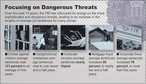 Over the past 10 years, the FBI has refocused its energy on the most sophisticated and dangerous threats, leading to an increase in the lengths of average jail sentences for many crimes. - Crimes against children average sentences rose 121% over the decade, to an average of nine years in FY2010; - Gangs/criminal enterprises average sentences rose to over seven and a half years—90.7 months—in the decade; - Computer intrusion average sentences nearly tripled; - Mortgage fraud average sentences increased 65%, to nearly two and a half years in FY2010; and - Corporate fraud average sentences increased 70%, to exceed five years by FY2010.