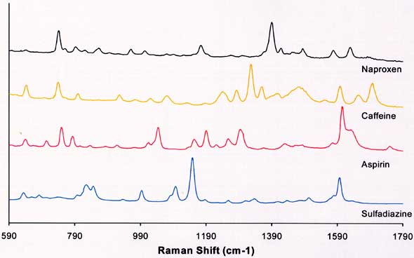 Enlarged image of Figure 8. Example of a drug-data set collected on a portable Raman system.