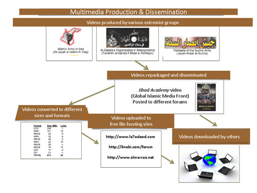Figure 1 outlines a process of multimedia production, repackaging, and dissemination via the Internet.