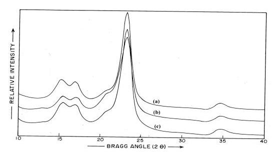 Figure 5: X-Ray Diffractograms of (a and b) White Cotton Cloth Samples of Two Different Brands and (c) Brown Cotton Cloth Sample