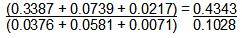 EMR ratio for D21S11