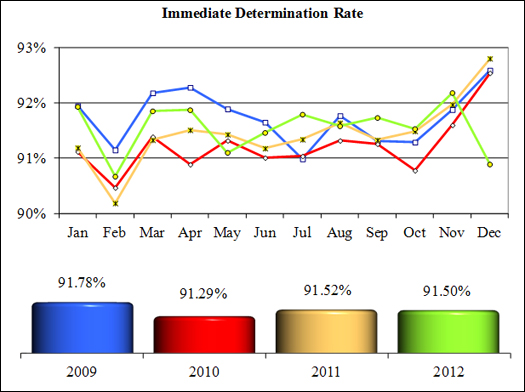 NICS Operations Report 2012: Immediate Determination Rate