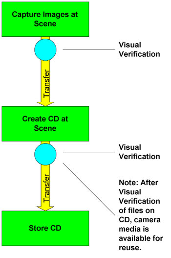 Figure 2 depicts a work-flow diagram for digital photos taken at a scene and stored on CD as described in Example 1.