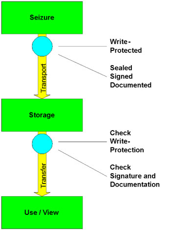Figure 4 depicts a work-flow diagram for the seizure of a digital video camera as described in Example 3.