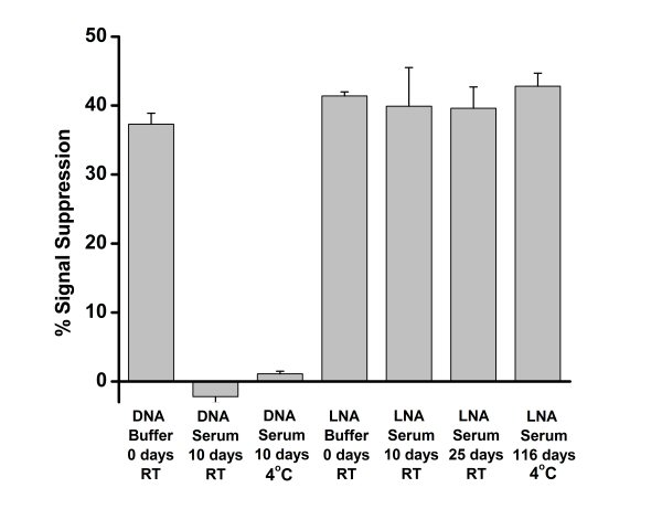 Figure 5 depicts the signal response of E-DNA to samples of DNA molecular markers (at 200 nM) and molecular markers composed of a mixed polymer of DNA and the nonnatural DNA analog, LNA (at 20 nM), stored in blood serum for up to 116 days.