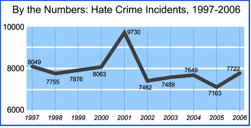 Note: Because agency participation levels vary each year and for other reasons, the FBI does not recommend comparing hate crime statistics from year to year.