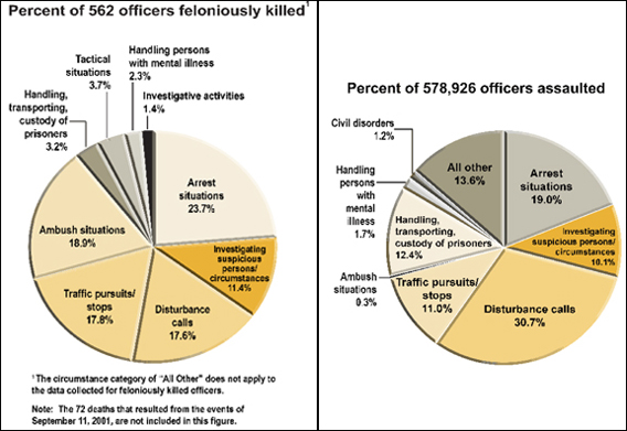 Graphic showing the percentage of circumstances in which 562 officers were feloniously killed and 578,926 officers were assaulted over the past decade