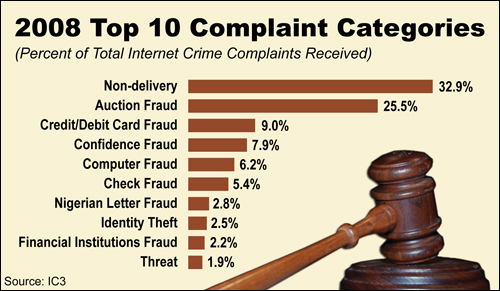internet hoaxes and fraud essay Internet term papers (paper 12420) on internet hoaxes and fraud : the internet has many benifical uses that everyone can use to create an easier and more relaxed life.