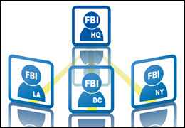 Links between FBI offices