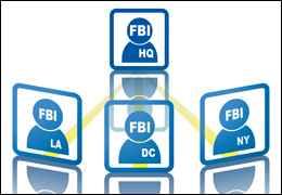 Links between FBI offices