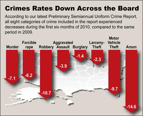 Crime stats chart (new)