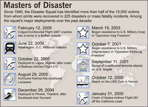 Masters of Disaster Info Graphic (2010)