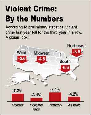 Violent Crimes By the Numbers