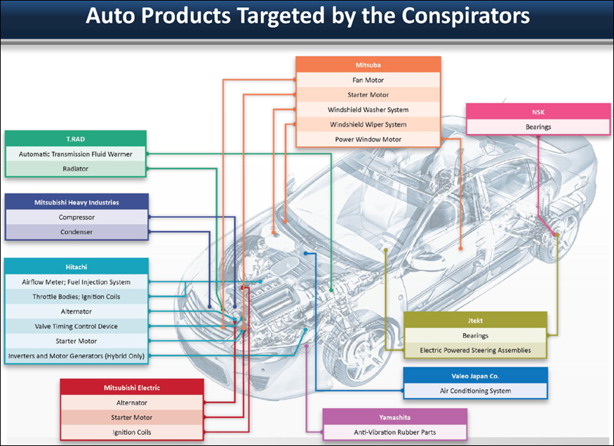 Auto Parts Targeted by the Conspirators