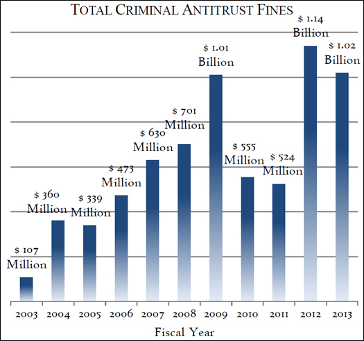 Total Criminal Antitrust Fines